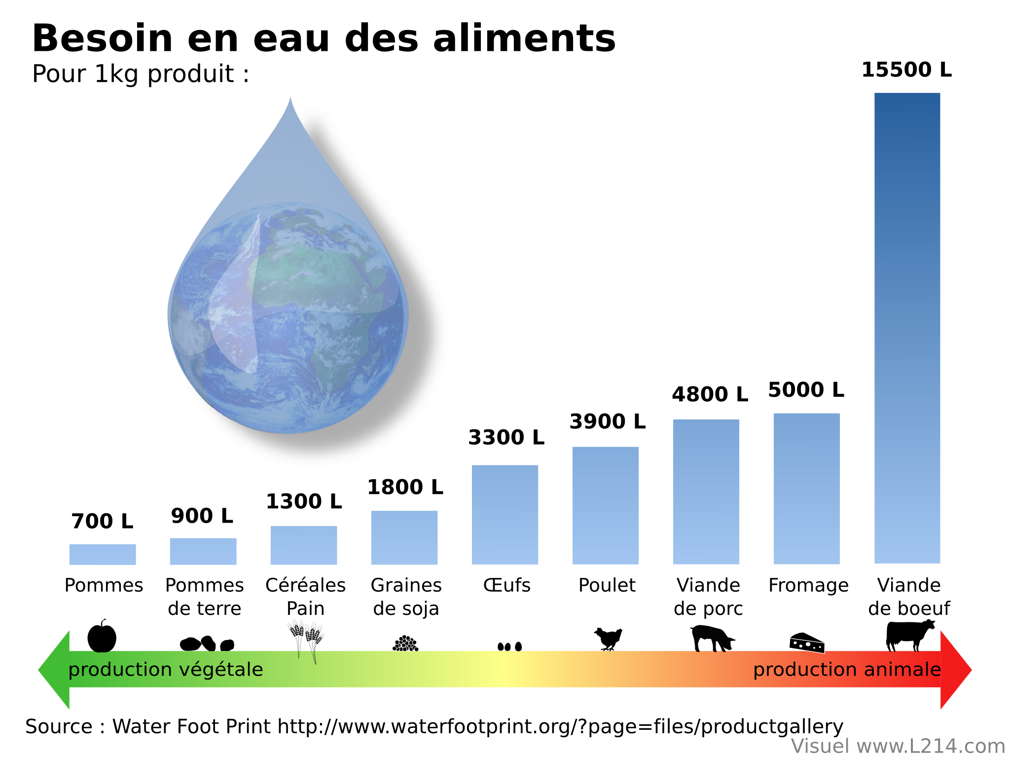 Besoin en eau des aliments viande impact sur l - Quantite de viande par personne pour un repas ...