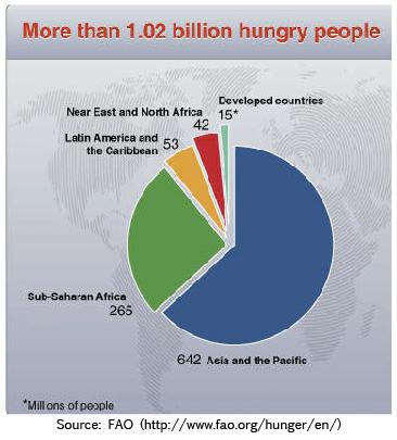 Nombre de personnes souffrant de sous-alimentation