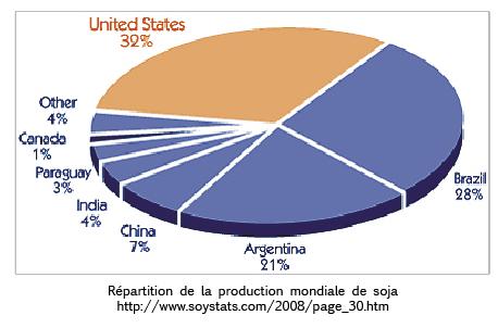 Répartition de la prodution mondiale de soja