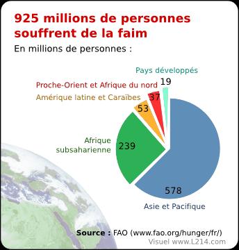 Nombre de sites de rencontres dans le monde