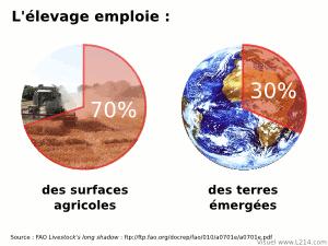 Ressources agricoles