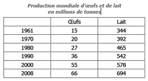 Production mondiale d'œufs et de lait